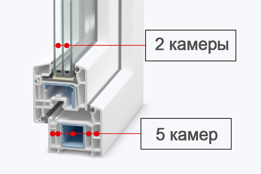 Количество камер профиля для балкона